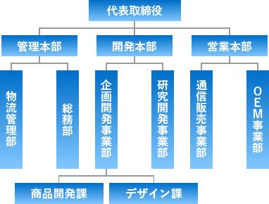 SUNAO製薬の組織図